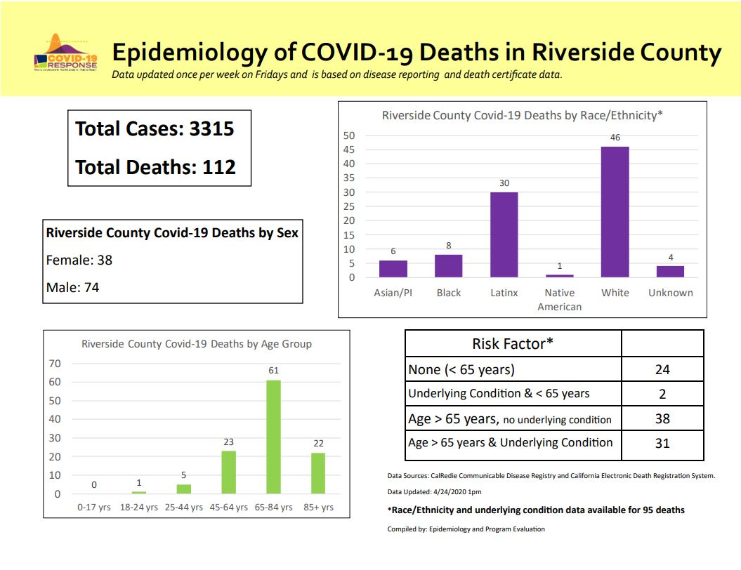85 More Coronavirus Cases And 5 Deaths Reported By Riverside County Kesq